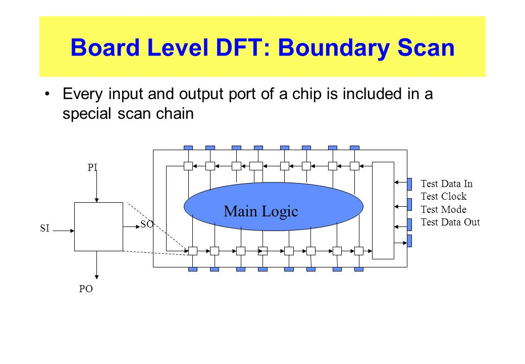 Board Level DFT: Boundary Scan