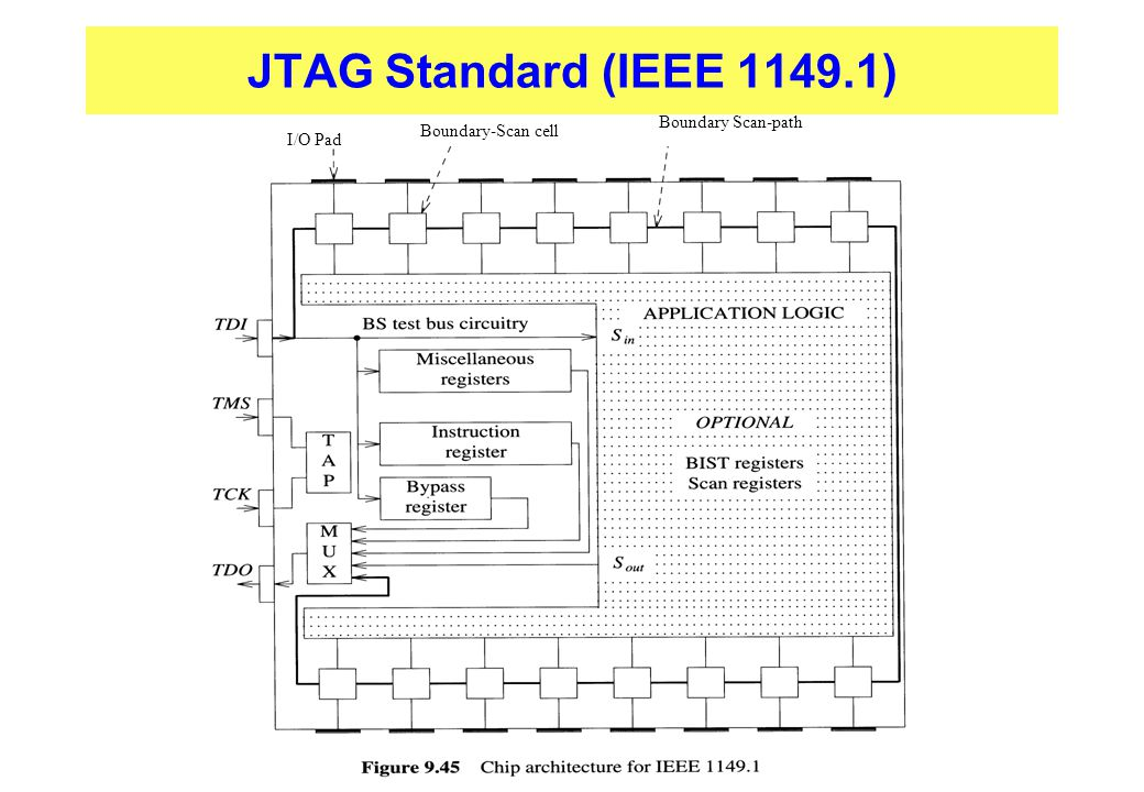 JTAG Standard (IEEE 1149.1) Boundary Scan-path Boundary-Scan cell