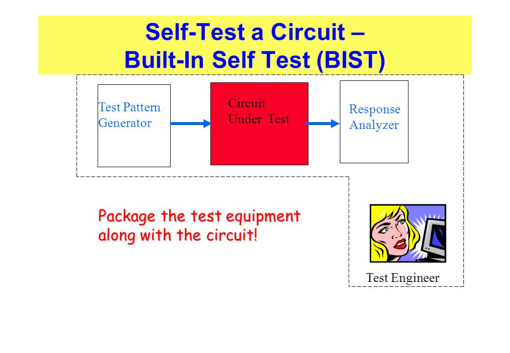 Self-Test a Circuit – Built-In Self Test (BIST)