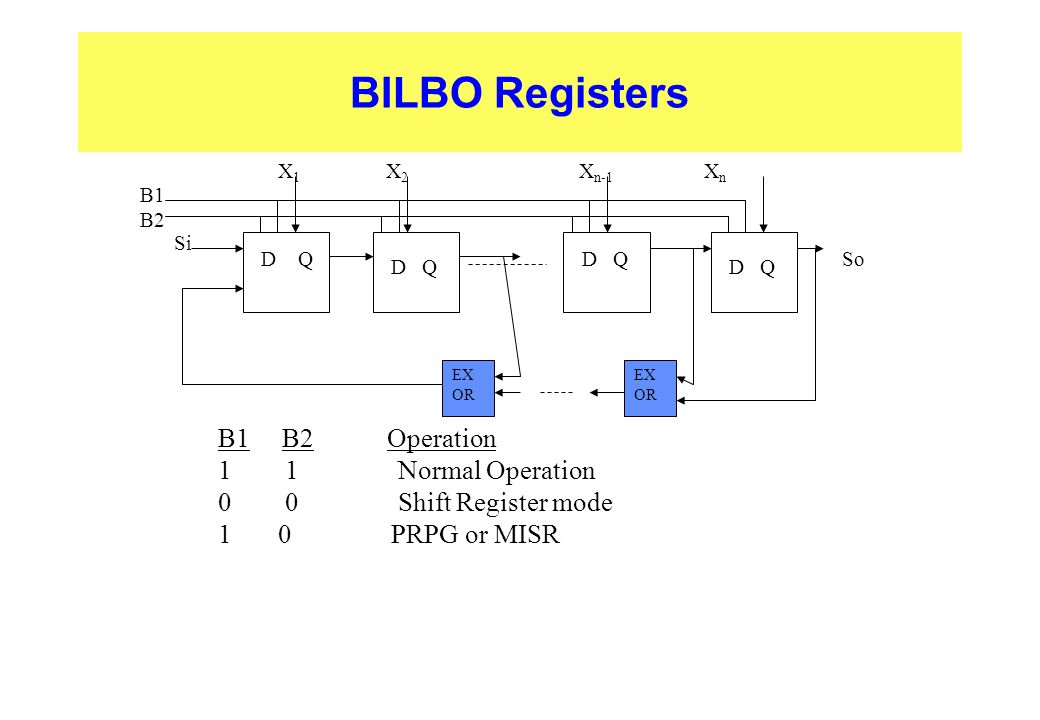 BILBO Registers B1 B2 Operation 1 1 Normal Operation