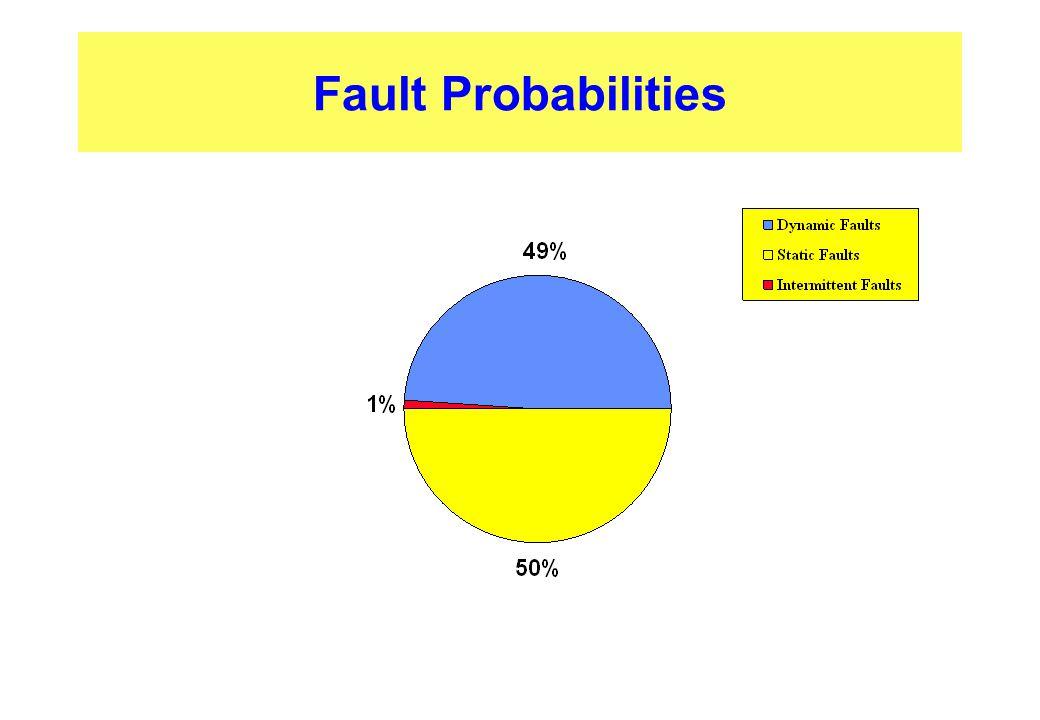 Fault Probabilities