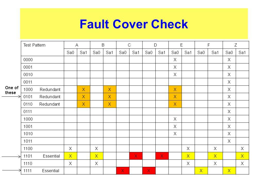 Fault Cover Check Test Pattern A B C D E F Z Sa0 Sa1 0000 X 0001 0010