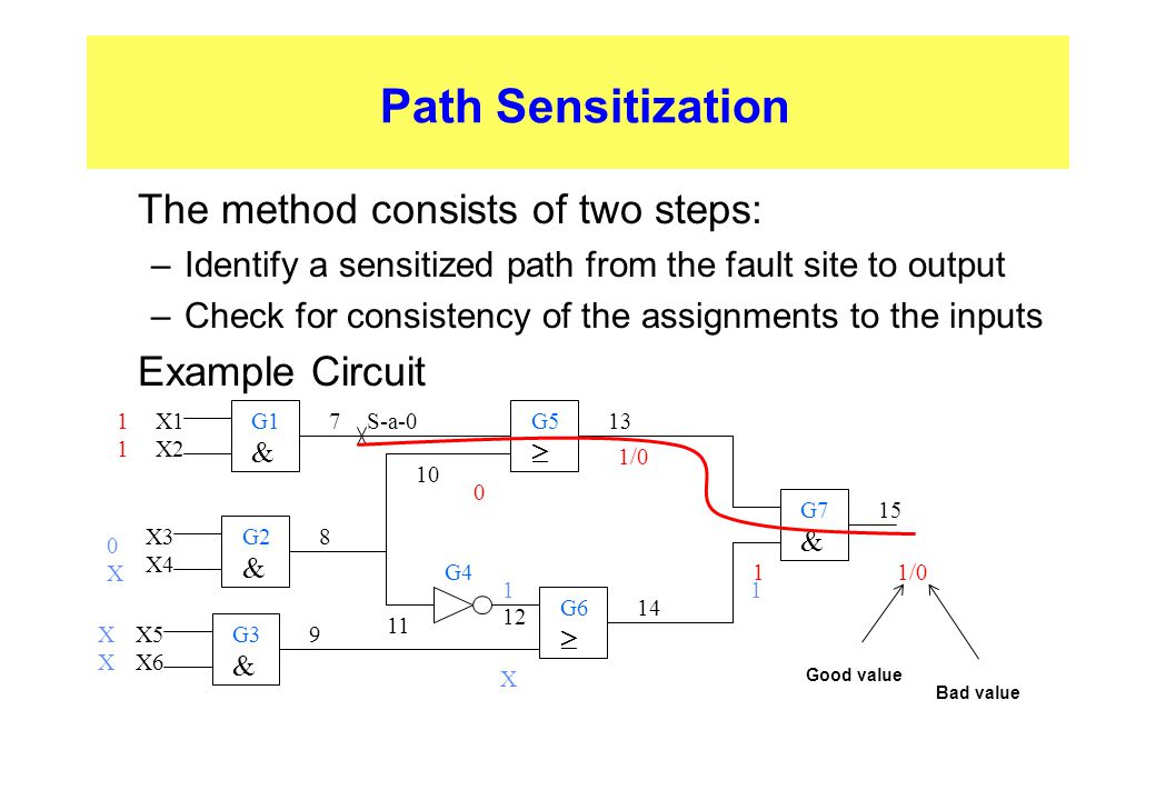 Path Sensitization The method consists of two steps: Example Circuit