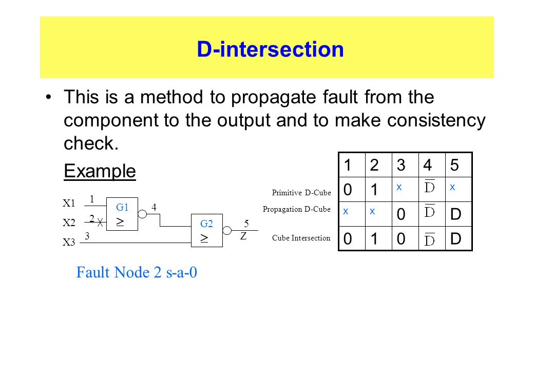 D-intersection This is a method to propagate fault from the component to the output and to make consistency check.