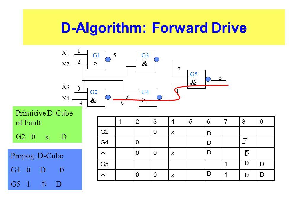 D-Algorithm: Forward Drive
