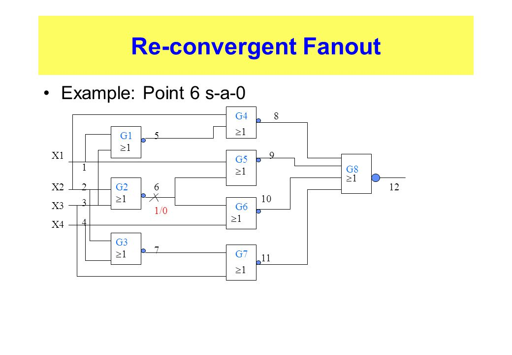 Re-convergent Fanout Example: Point 6 s-a-0 G4 8 1 G1 5 1 X1 X2 X3