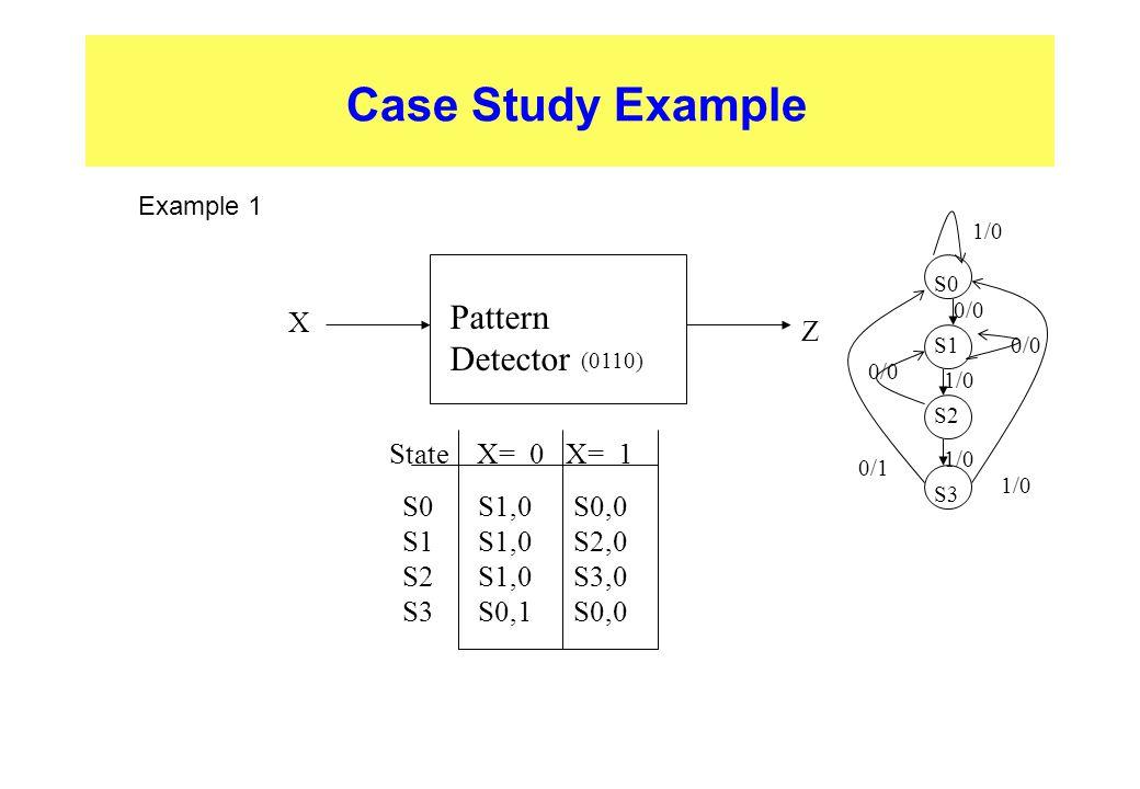 Case Study Example Pattern Detector X S0 S1S2 S3 S1,0 S1,0S1,0 S0,1