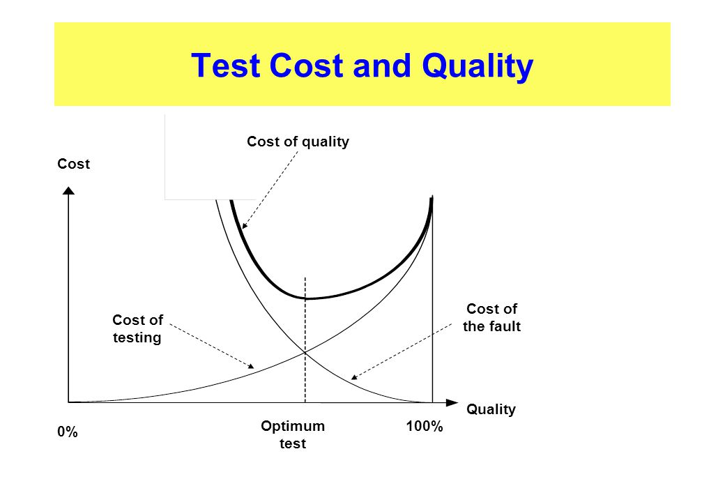 Test Cost and Quality Cost of quality Cost Cost of the fault Cost of