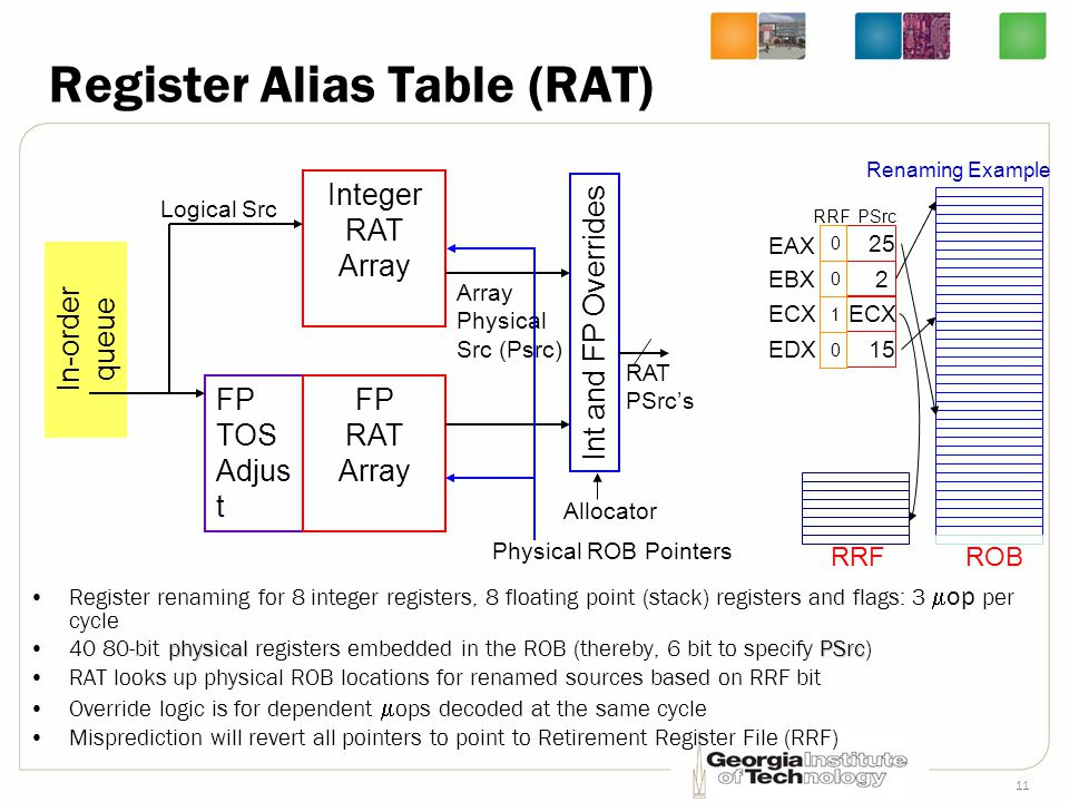 Register Alias Table (RAT)