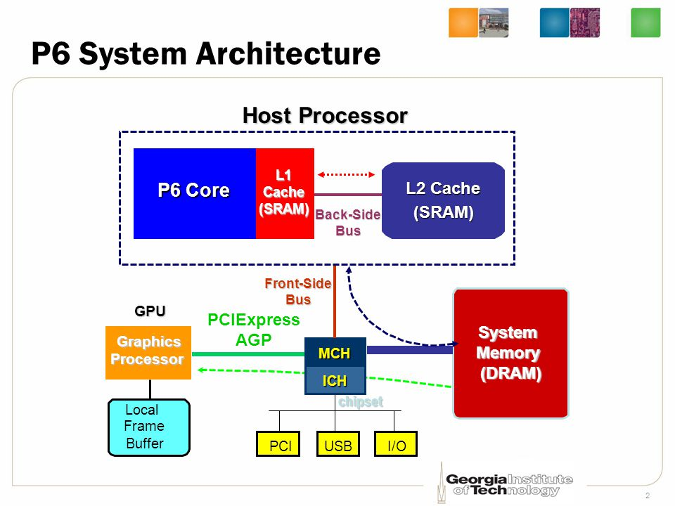 P6 System Architecture Host Processor P6 Core L2 Cache (SRAM)