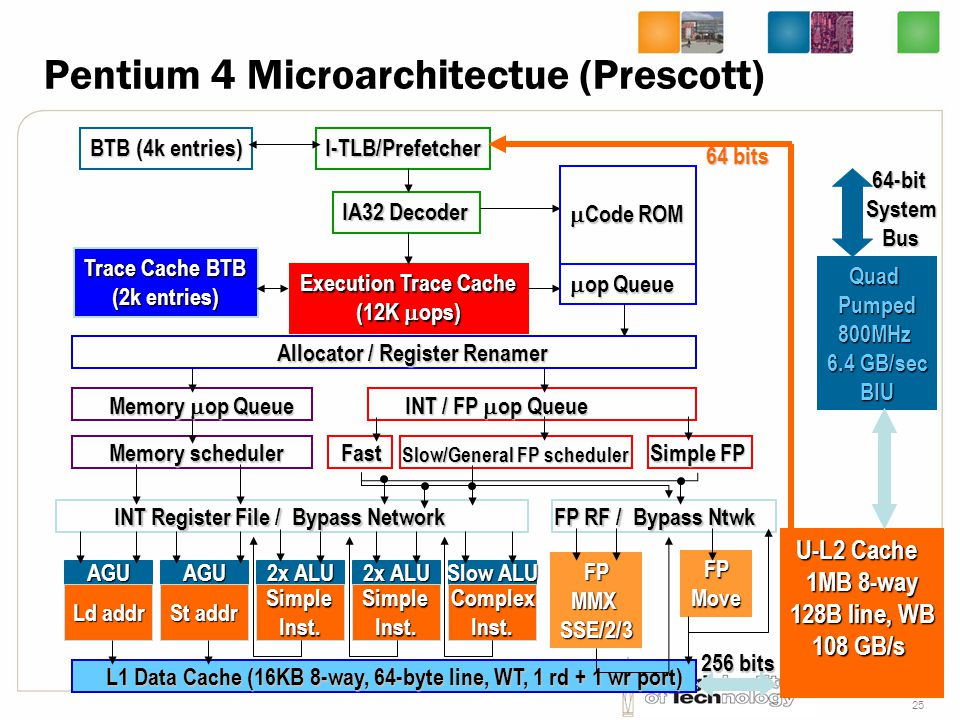 Pentium 4 Microarchitectue (Prescott)