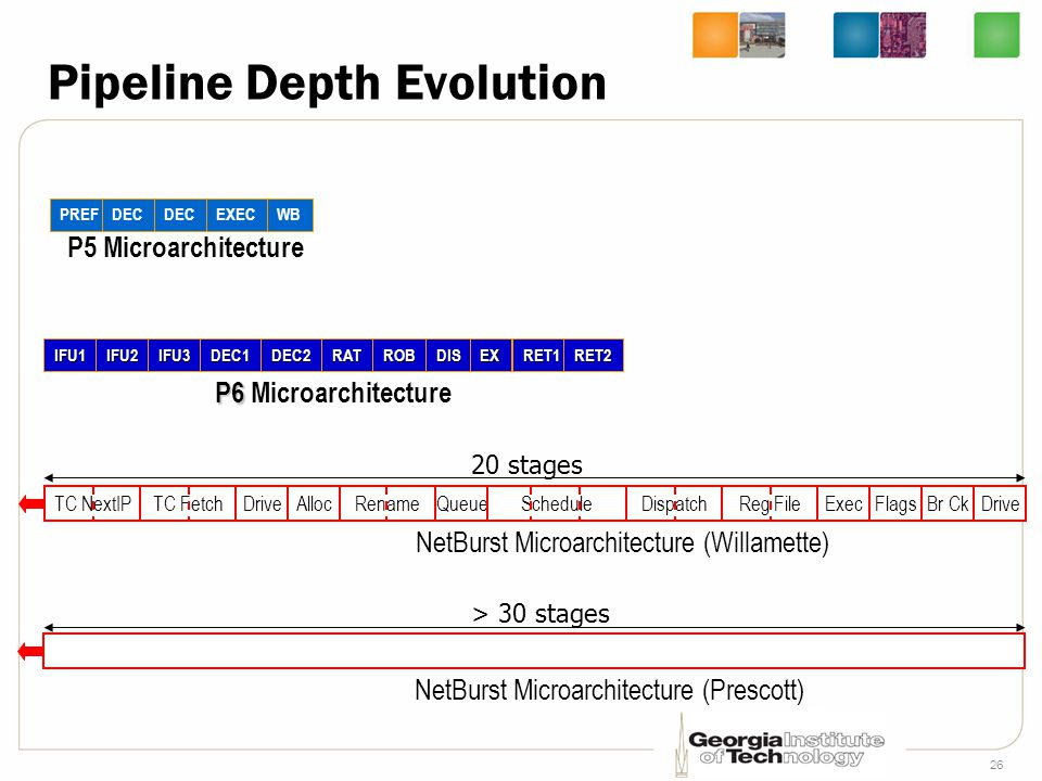 Pipeline Depth Evolution