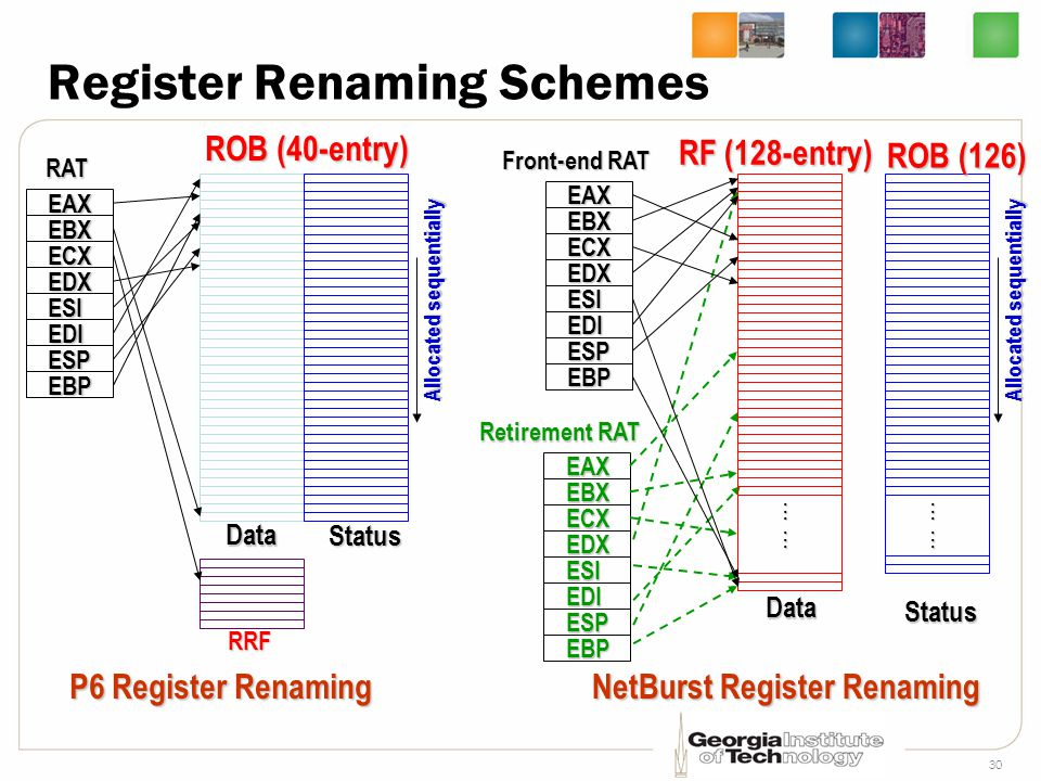 Register Renaming Schemes