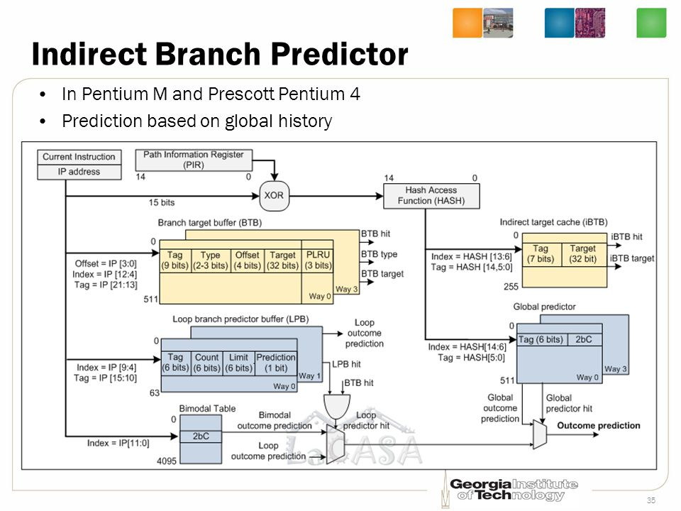 Indirect Branch Predictor