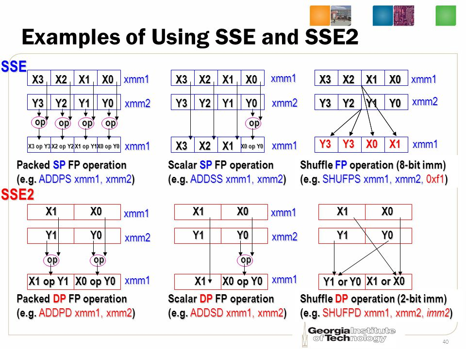 Examples of Using SSE and SSE2