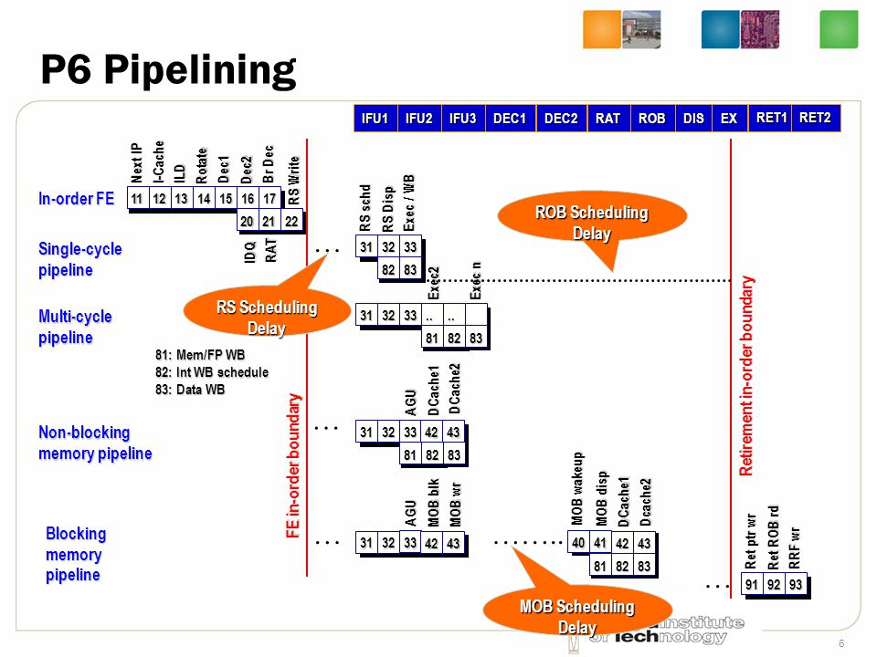 P6 Pipelining … …….. … In-order FE ROB Scheduling Delay