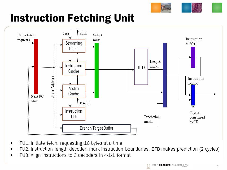 Instruction Fetching Unit