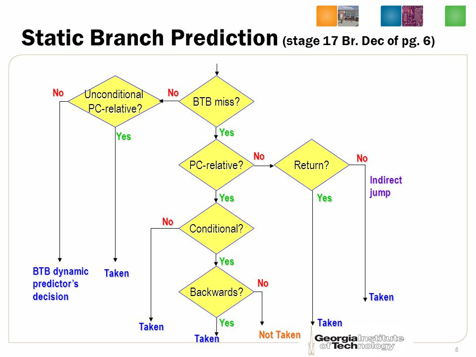 Static Branch Prediction (stage 17 Br. Dec of pg. 6)