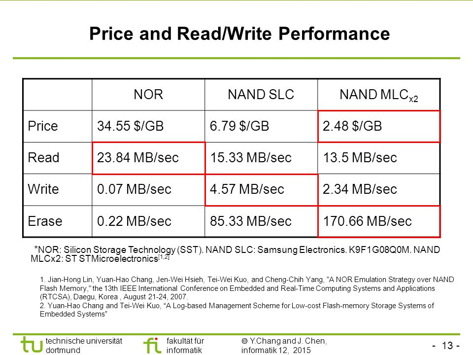Price and Read/Write Performance