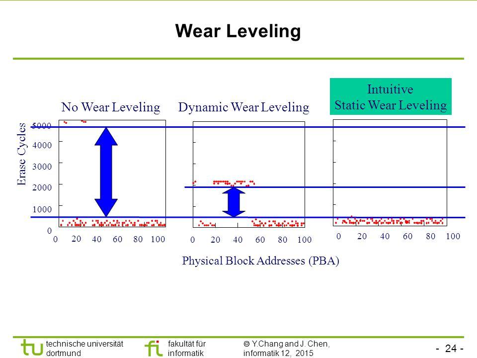 Wear Leveling Intuitive Static Wear Leveling