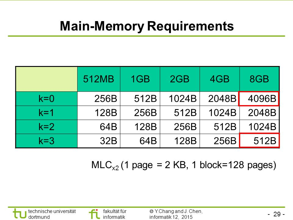 Main-Memory Requirements