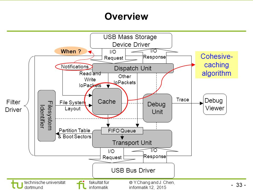 Overview Cohesive-caching algorithm USB Mass Storage Device Driver