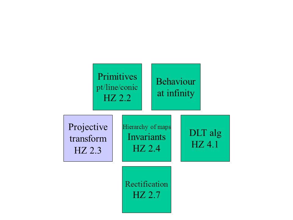 Primitives Behaviour at infinity HZ 2.2 Projective DLT alg Invariants
