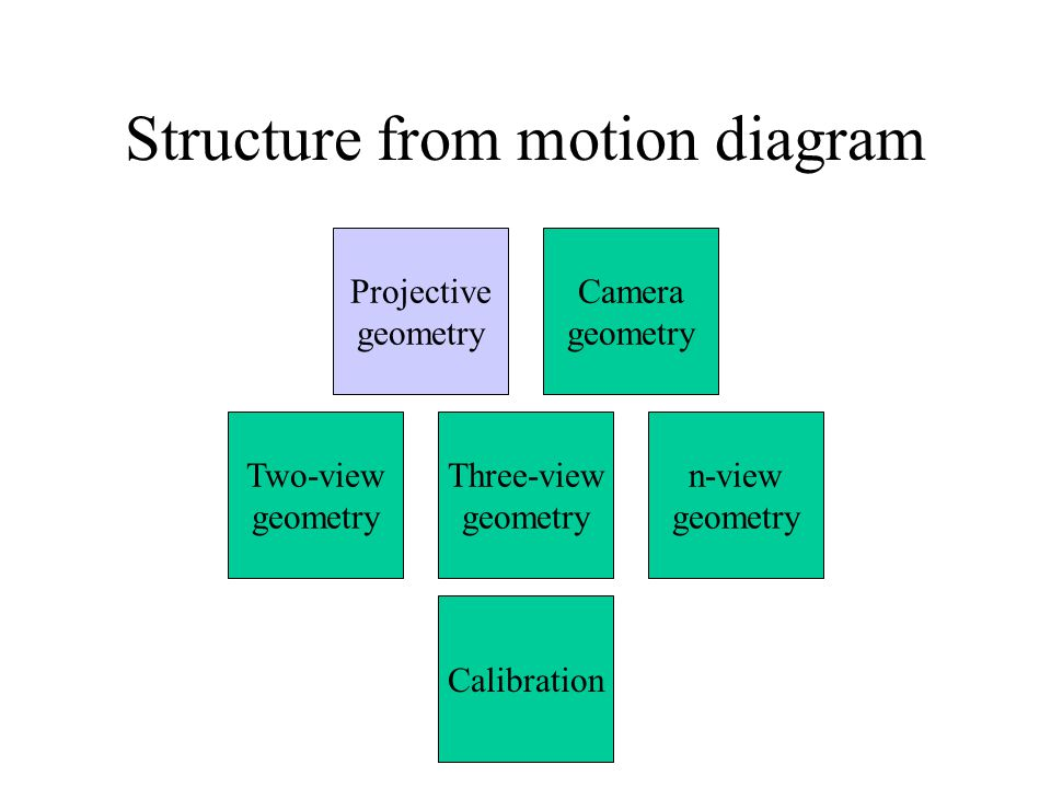 Structure from motion diagram