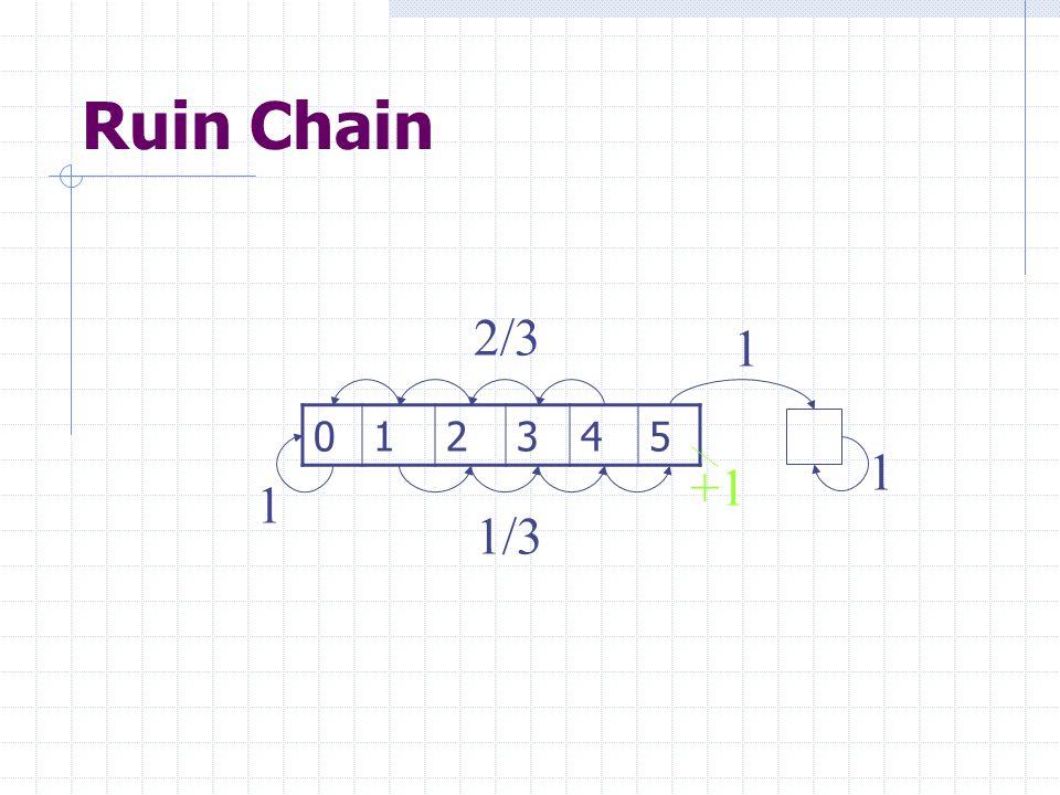 Ruin Chain 2/3 1 1 2 3 4 5 1 +1 1/3