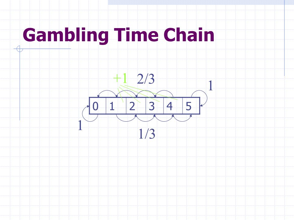 Gambling Time Chain +1 2/3 1 1 2 3 4 5 1 1/3