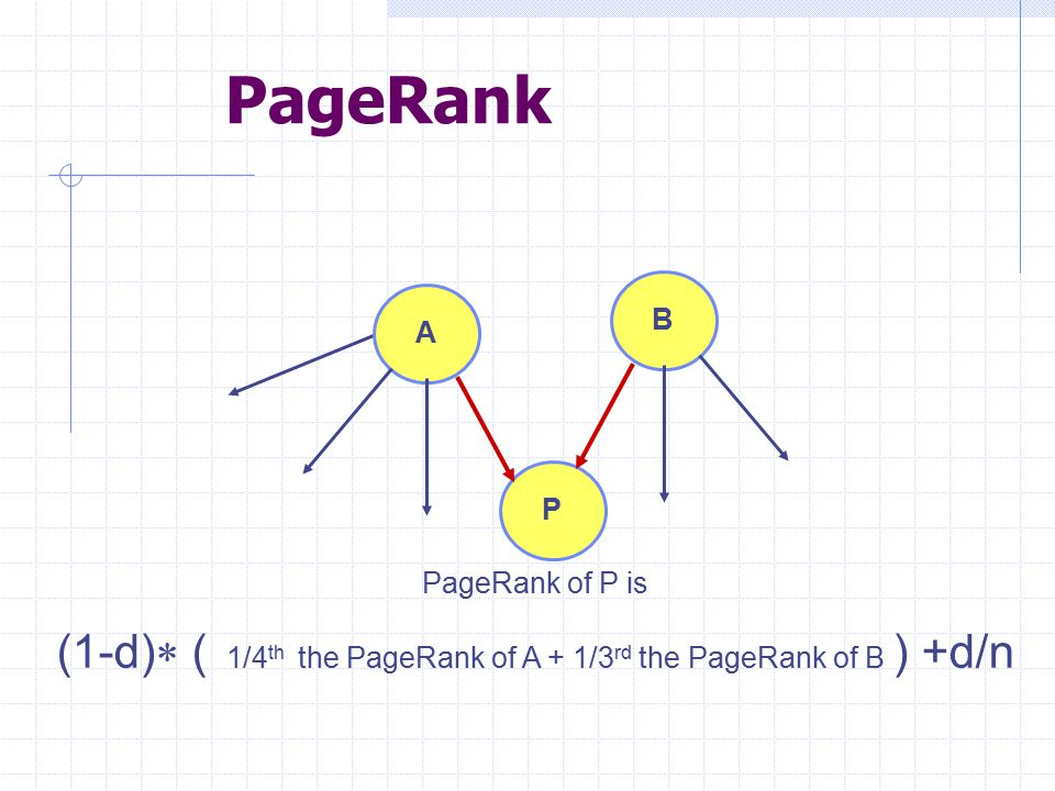 (1-d)* ( 1/4th the PageRank of A + 1/3rd the PageRank of B ) +d/n