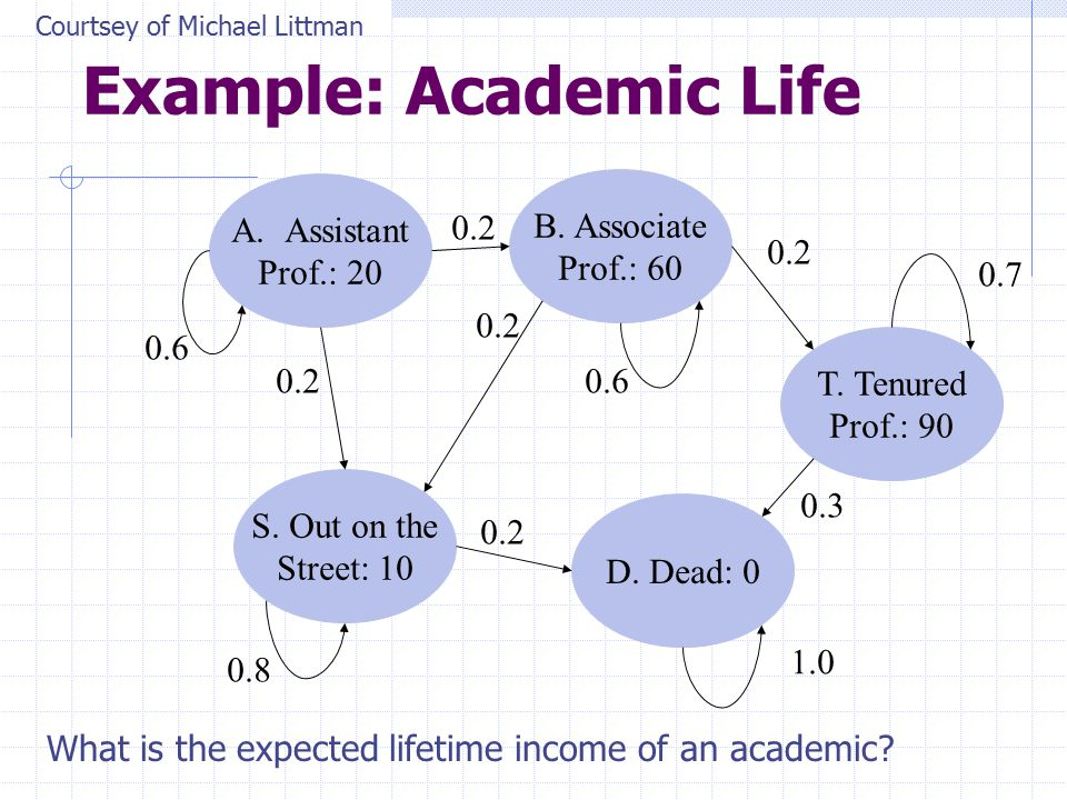 Example: Academic Life