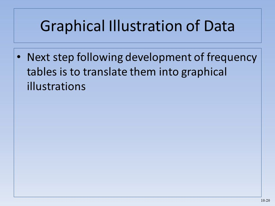 Graphical Illustration of Data