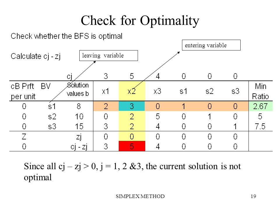 Check for Optimality entering variable. leaving variable. Since all cj – zj > 0, j = 1, 2 &3, the current solution is not optimal.