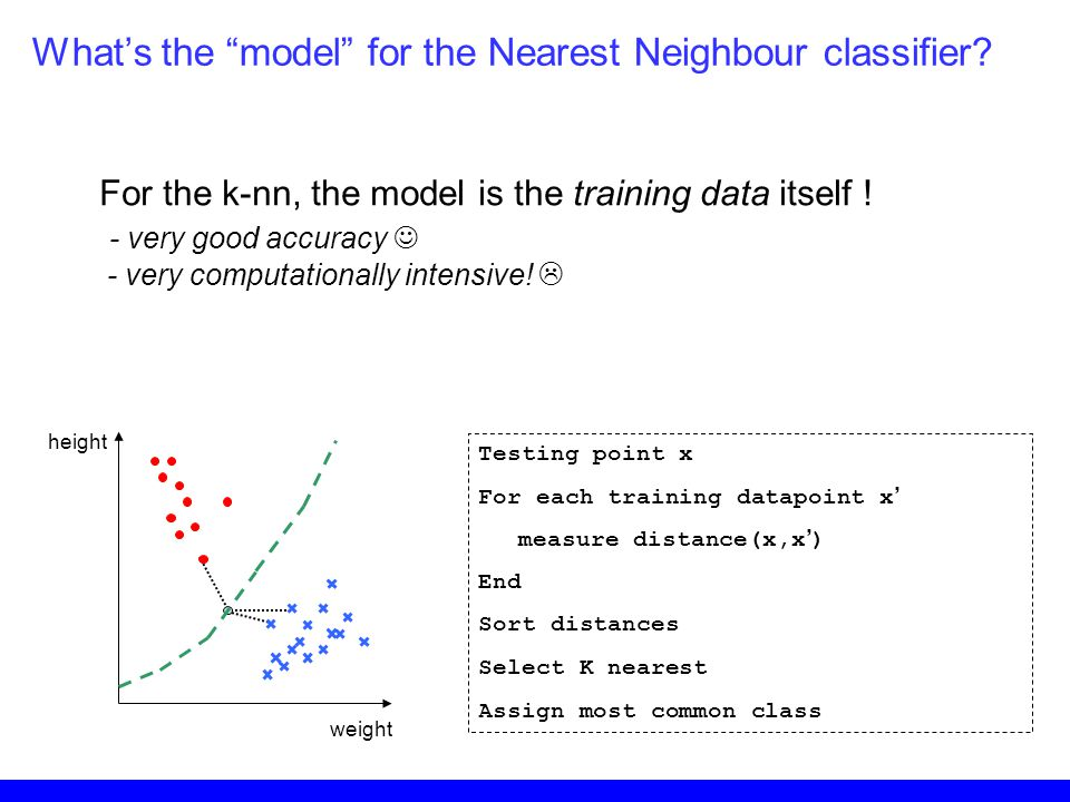 What's the model for the Nearest Neighbour classifier