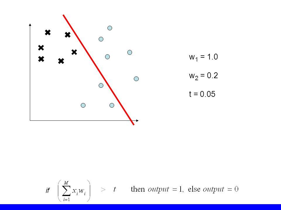 w1 = 1.0 w2 = 0.2 t = 0.05 if
