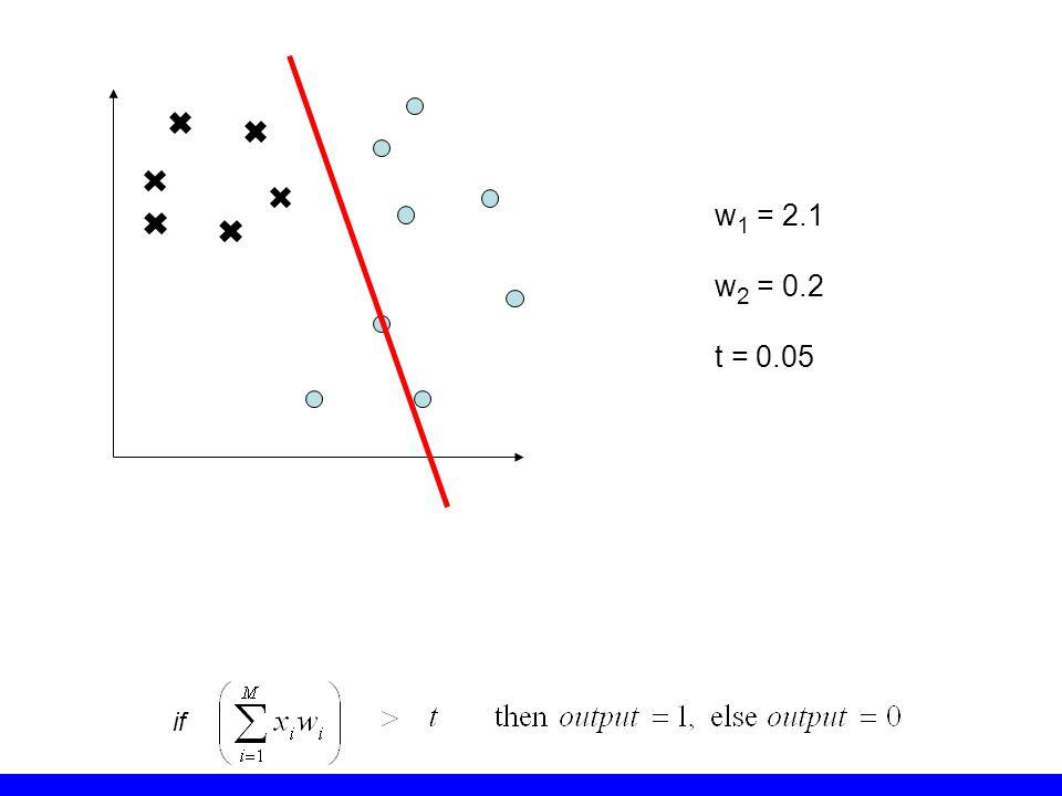 w1 = 2.1 w2 = 0.2 t = 0.05 if