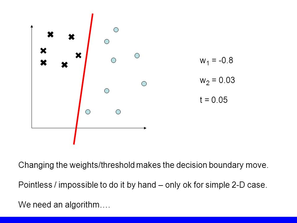 w1 = -0.8 w2 = 0.03. t = 0.05. Changing the weights/threshold makes the decision boundary move.
