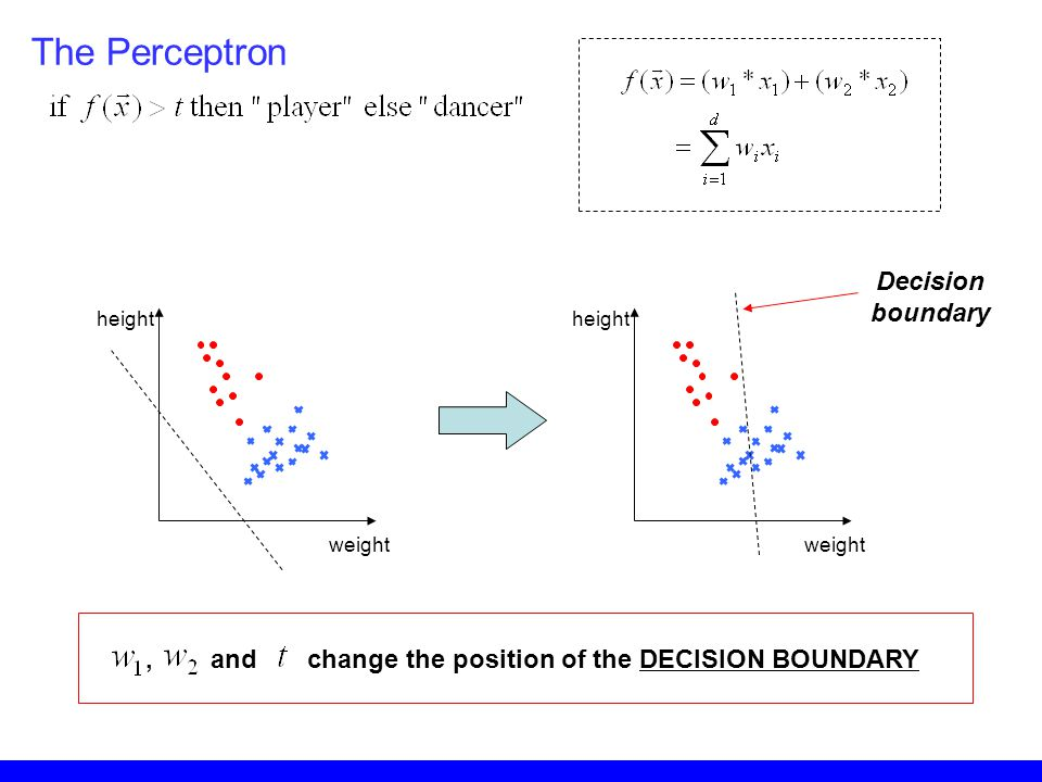 The Perceptron Decision boundary