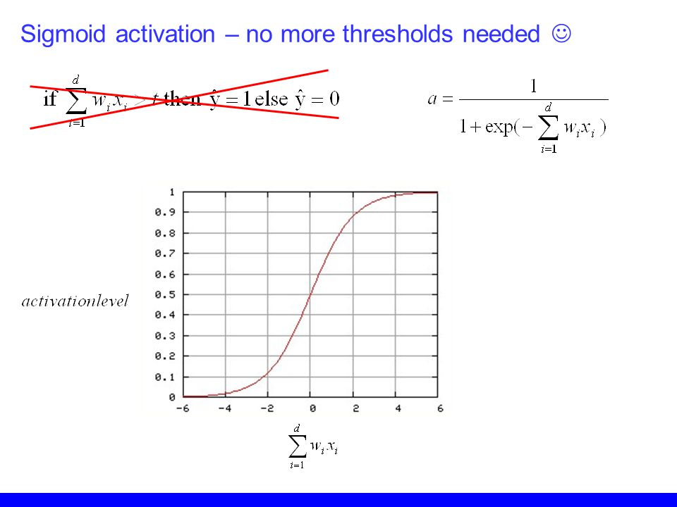 Sigmoid activation – no more thresholds needed 