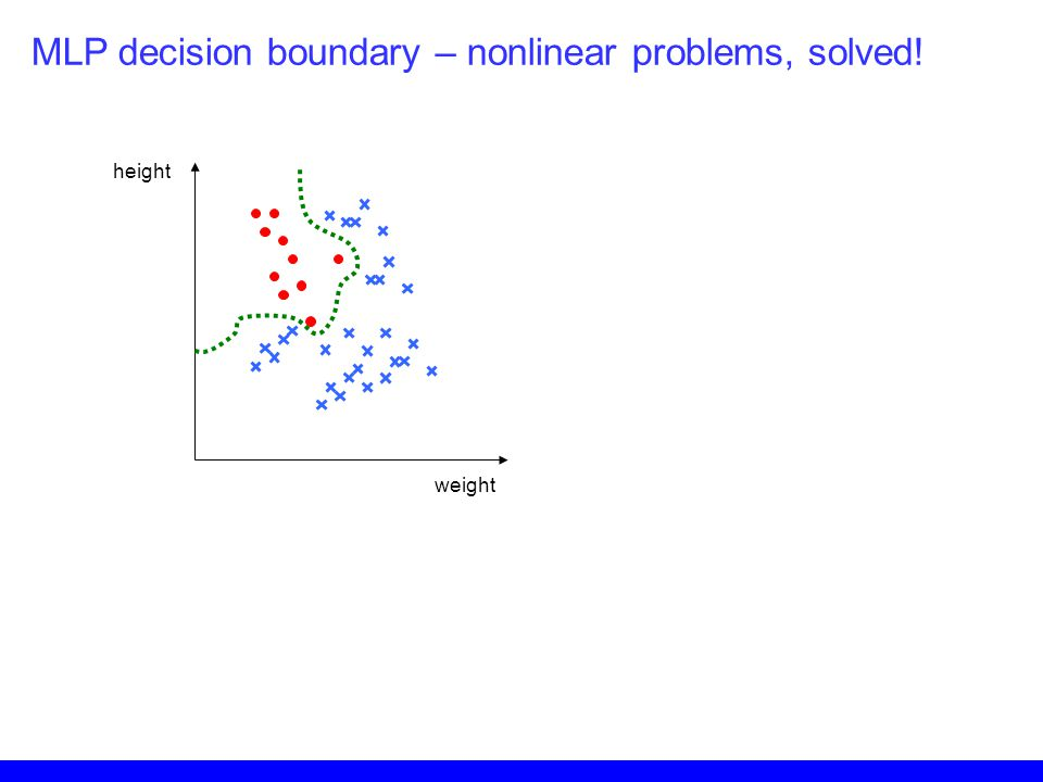 MLP decision boundary – nonlinear problems, solved!
