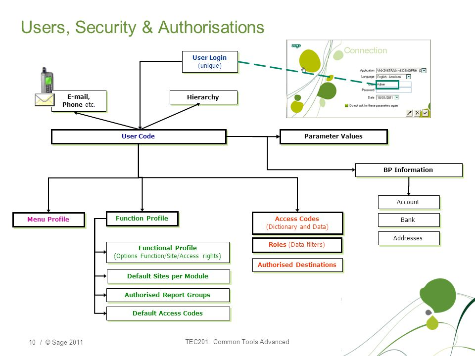 Users, Security & Authorisations