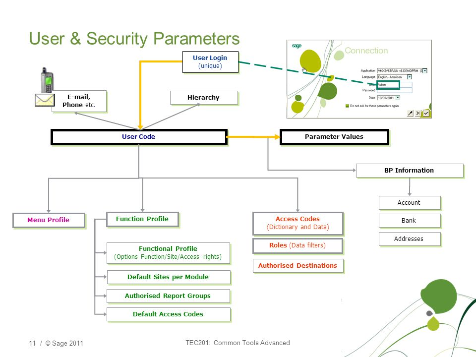 User & Security Parameters