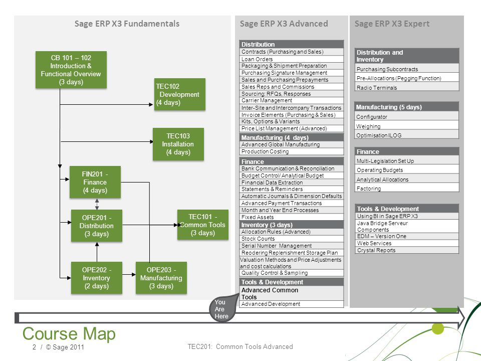 Course Map Sage ERP X3 Fundamentals Sage ERP X3 Advanced