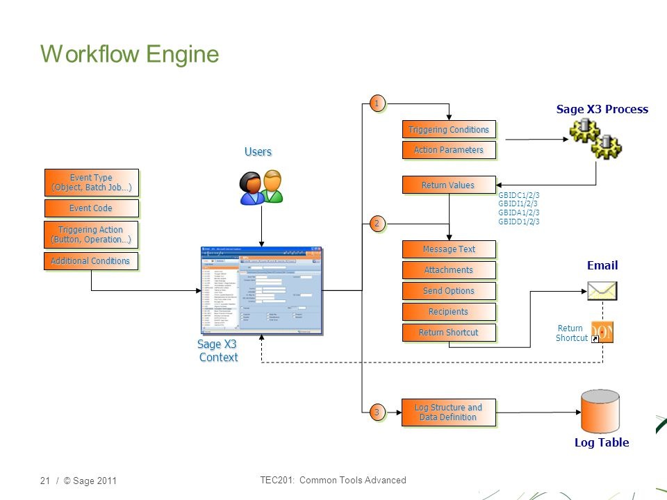 Workflow Engine Sage X3 Process Users Email Sage X3 Context Log Table