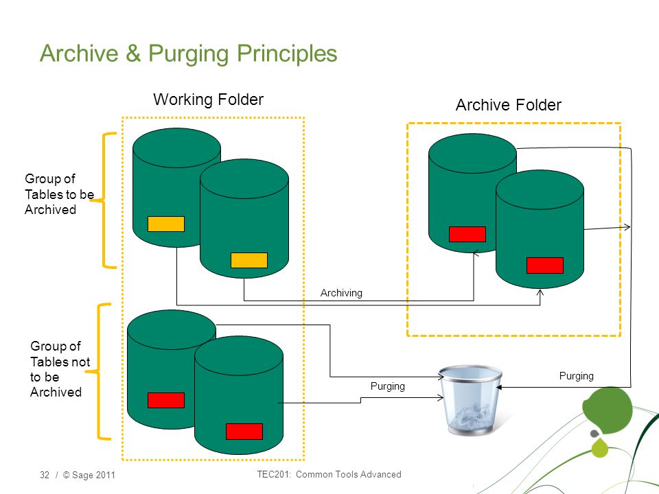 Archive & Purging Principles