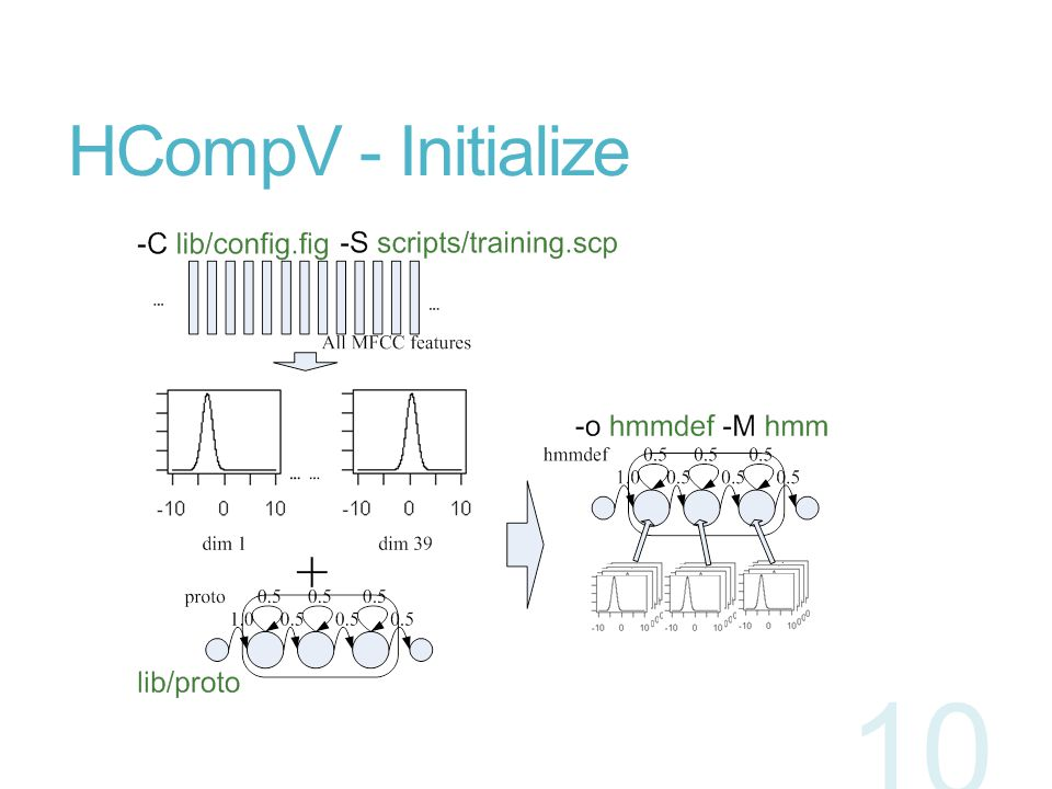 HCompV - Initialize