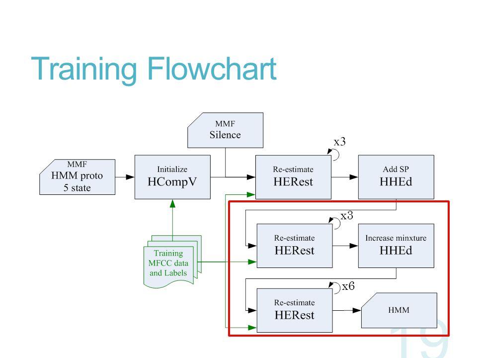 Training Flowchart x3 x6