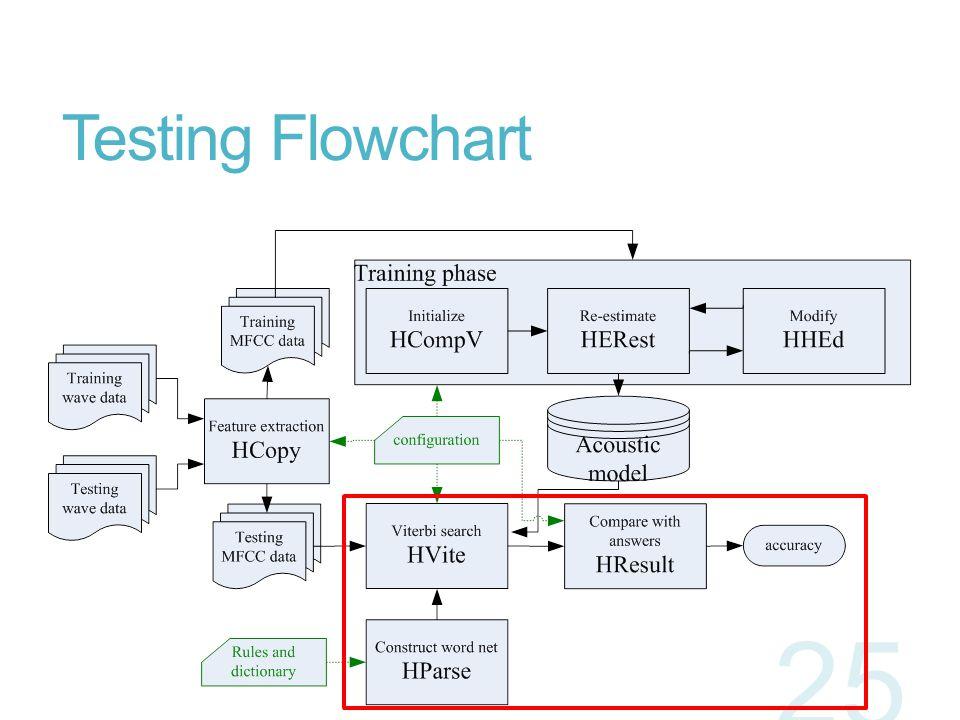 Testing Flowchart