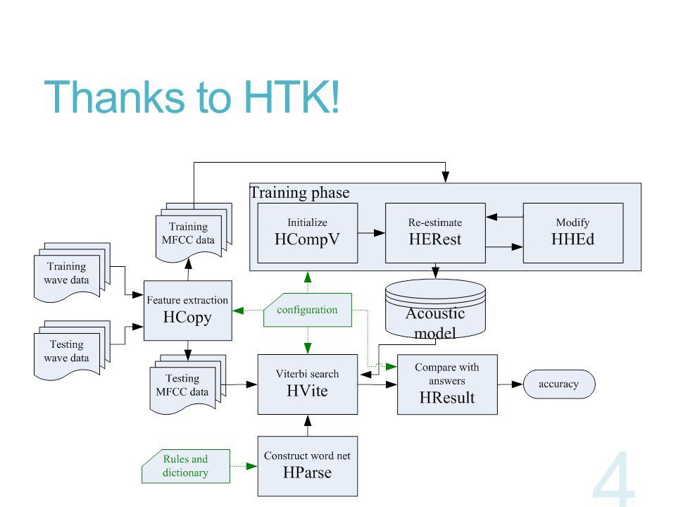 Thanks to HTK!